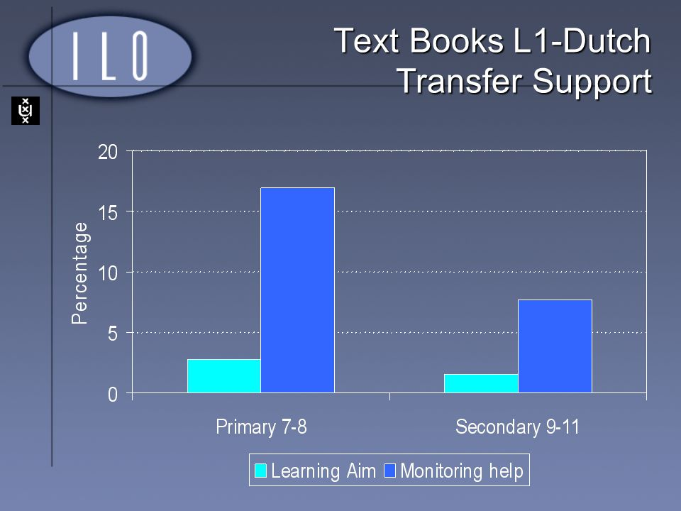 Text Books L1-Dutch Transfer Support