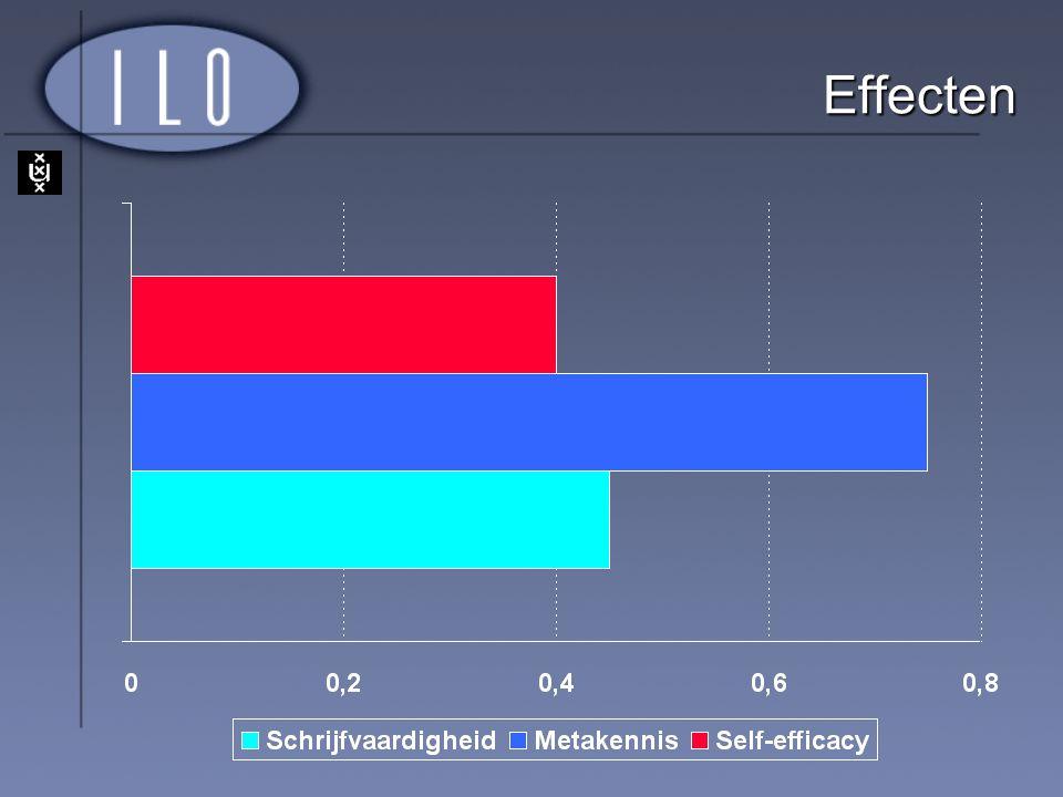 Effecten Effect op metakennis: plannen, processing information in literature fiches