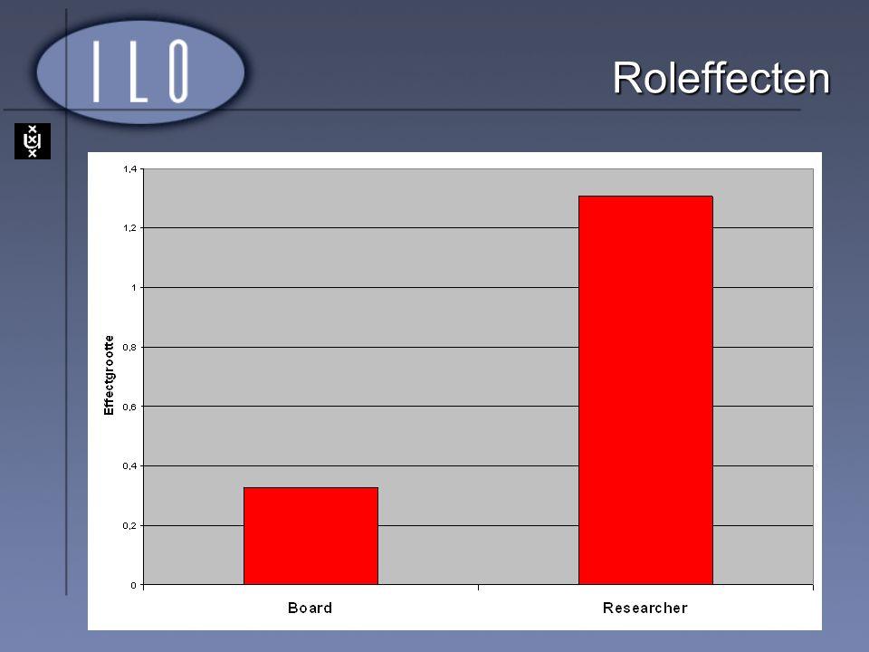 Roleffecten