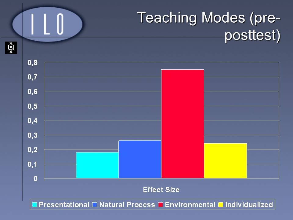Teaching Modes (pre-posttest)