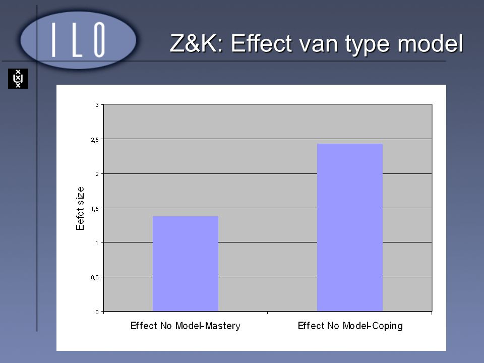 Z&K: Effect van type model