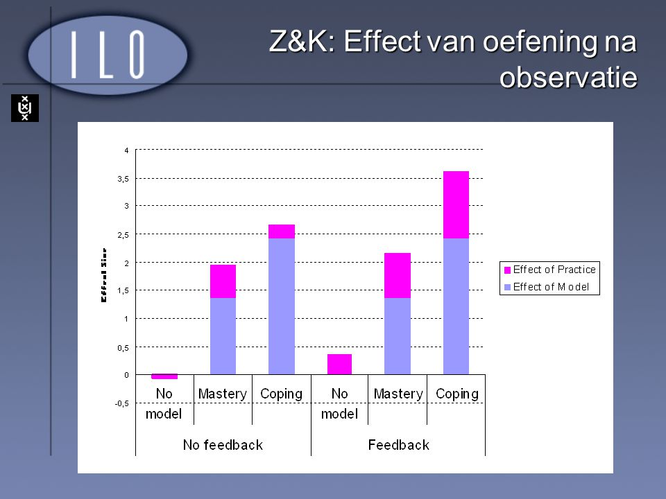Z&K: Effect van oefening na observatie