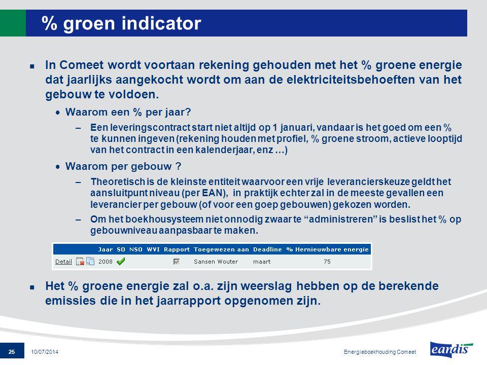 % groen indicator
