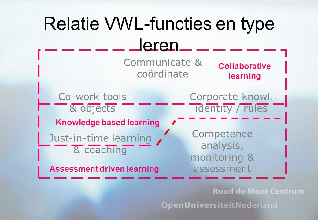 Relatie VWL-functies en type leren