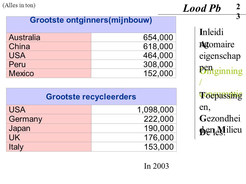 Grootste recycleerders