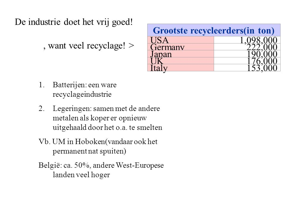 Grootste recycleerders(in ton)