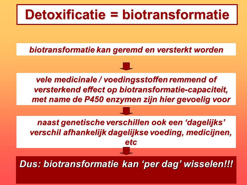Detoxificatie = biotransformatie