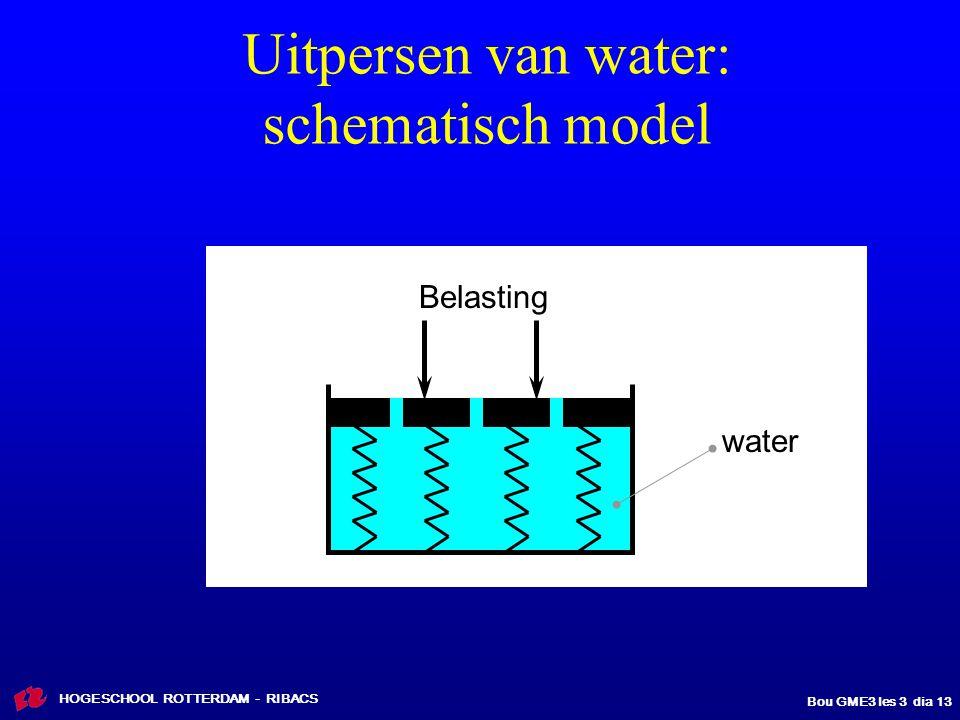Uitpersen van water: schematisch model