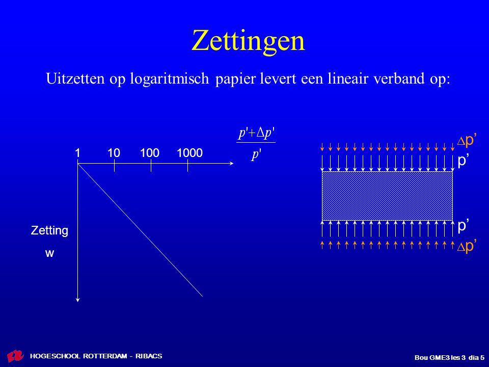 Zettingen Uitzetten op logaritmisch papier levert een lineair verband op: Dp' 1. 10. 100. 1000.