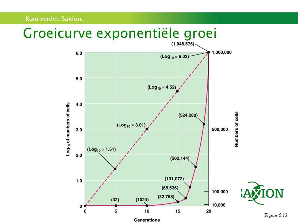 Groeicurve exponentiële groei