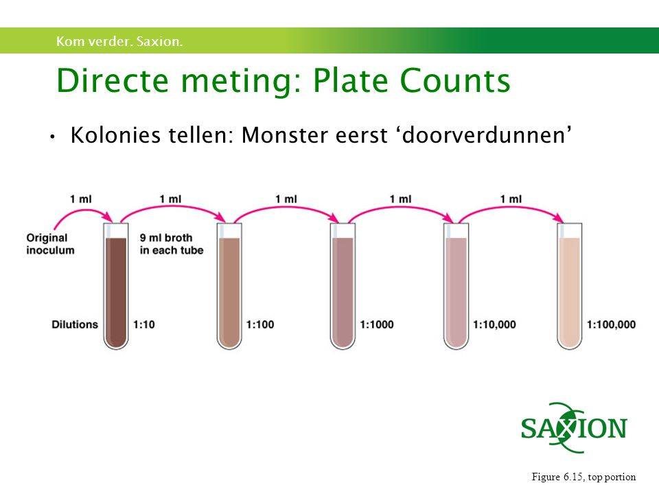 Directe meting: Plate Counts