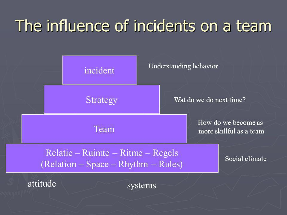The influence of incidents on a team