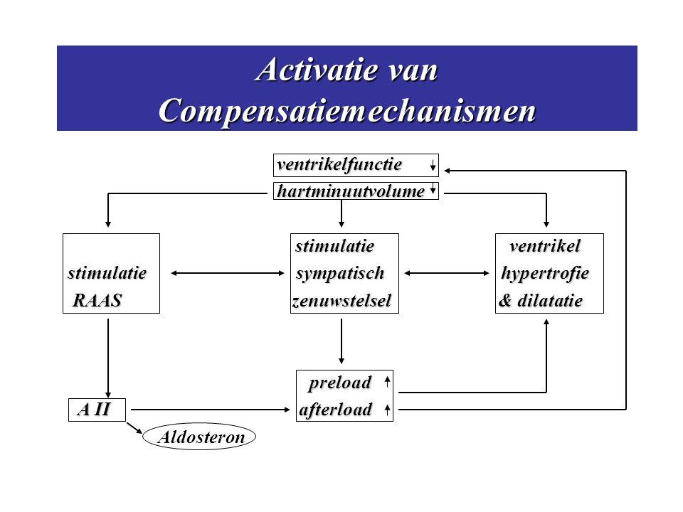Activatie van Compensatiemechanismen