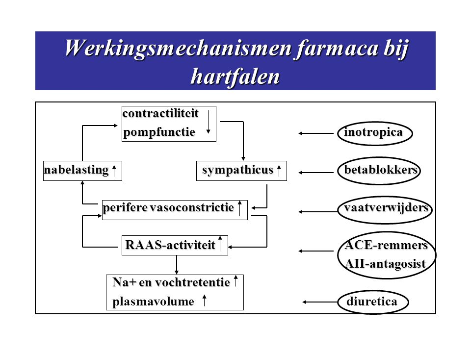 Werkingsmechanismen farmaca bij hartfalen