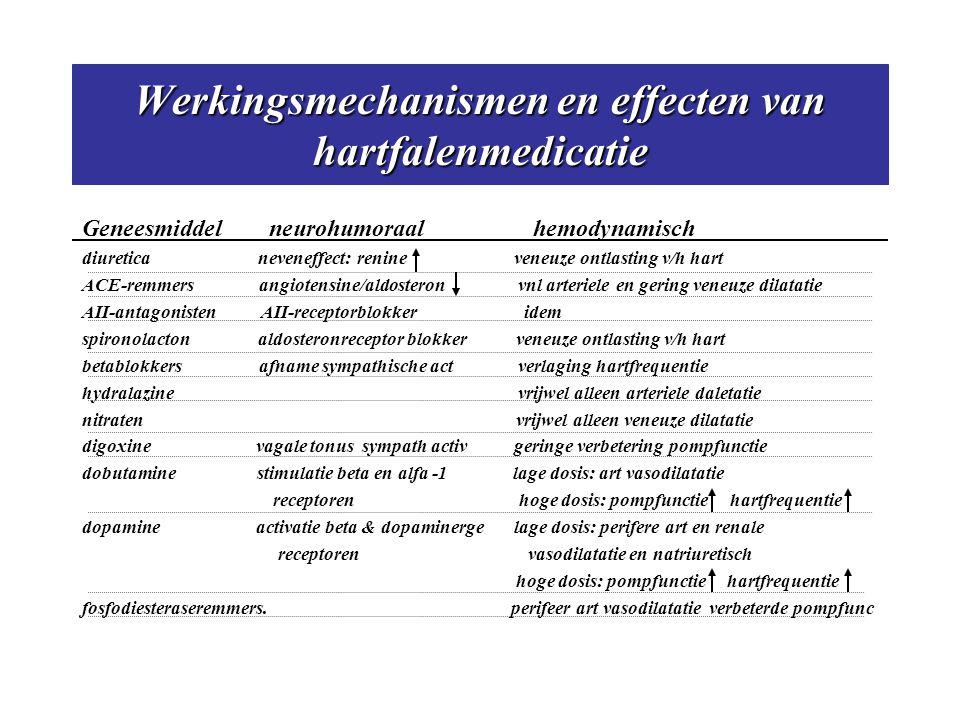 Werkingsmechanismen en effecten van hartfalenmedicatie