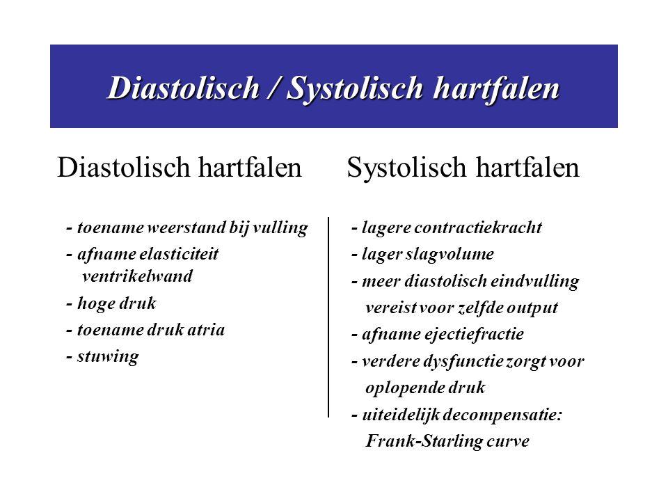 Diastolisch / Systolisch hartfalen