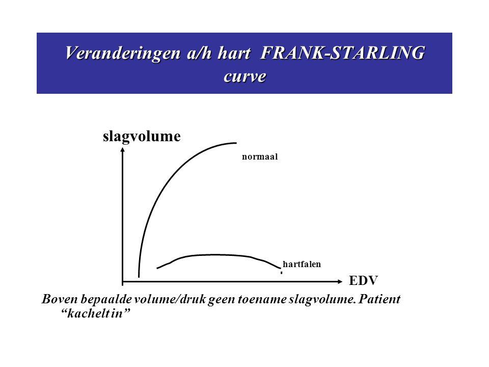 Veranderingen a/h hart FRANK-STARLING curve