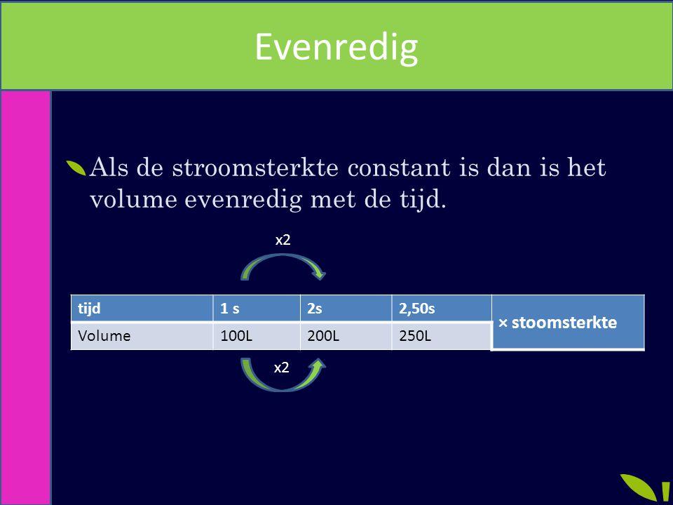 Evenredig Als de stroomsterkte constant is dan is het volume evenredig met de tijd. x2. tijd. 1 s.