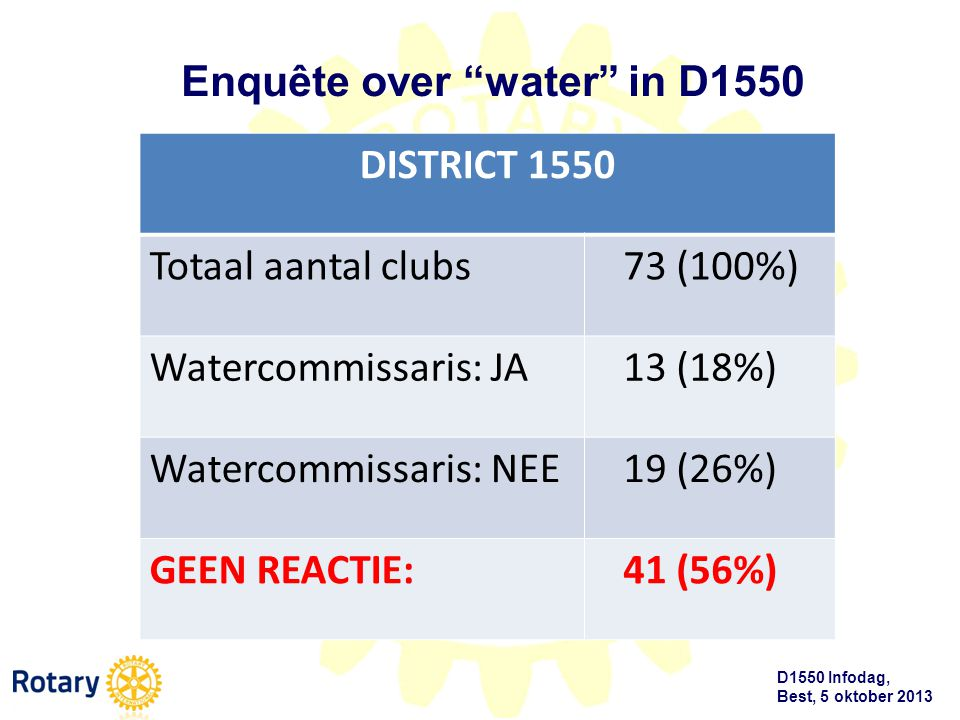 Enquête over water in D1550