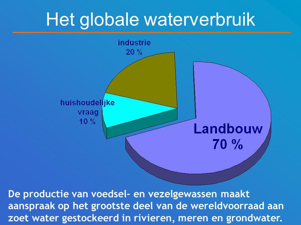 Het globale waterverbruik