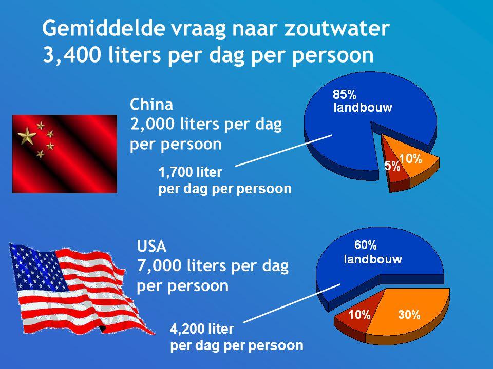 Gemiddelde vraag naar zoutwater 3,400 liters per dag per persoon