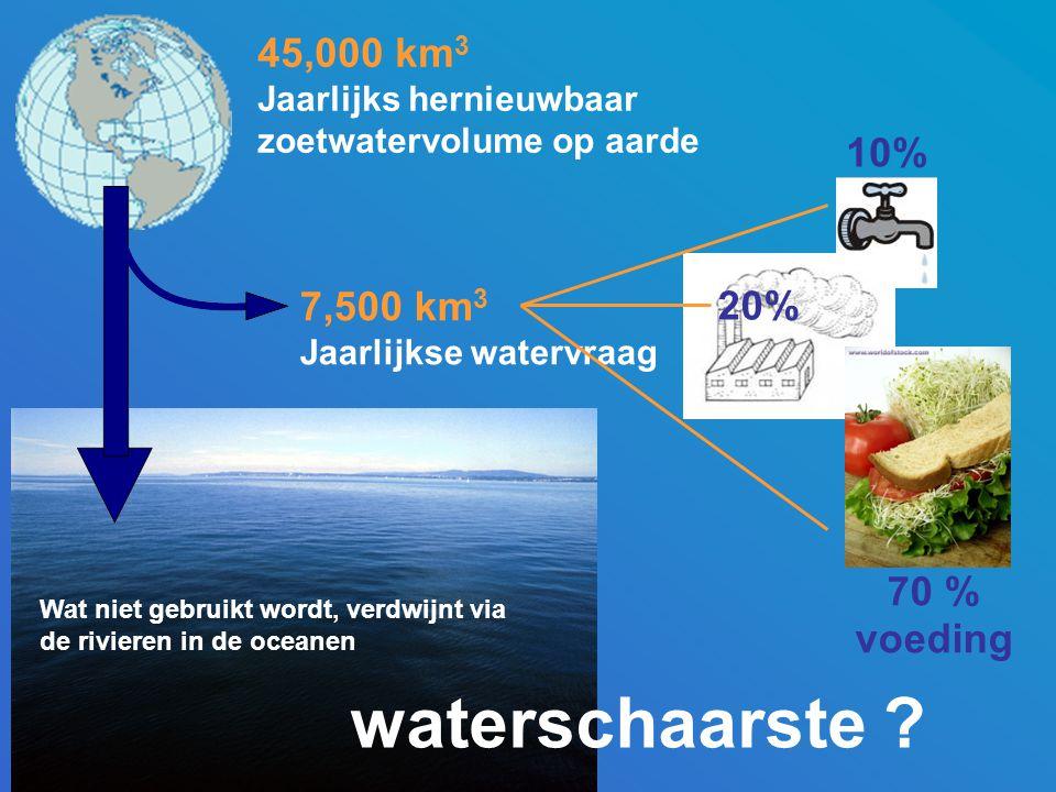 waterschaarste 45,000 km3 10% 7,500 km3 20% 70 % voeding