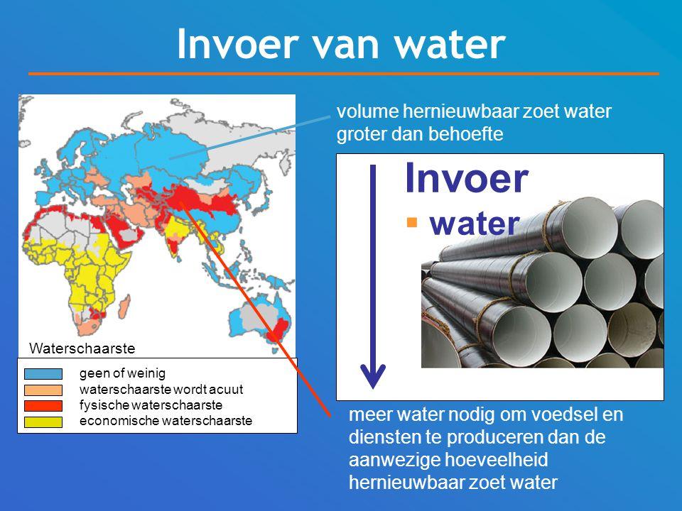 Invoer van water Invoer water volume hernieuwbaar zoet water