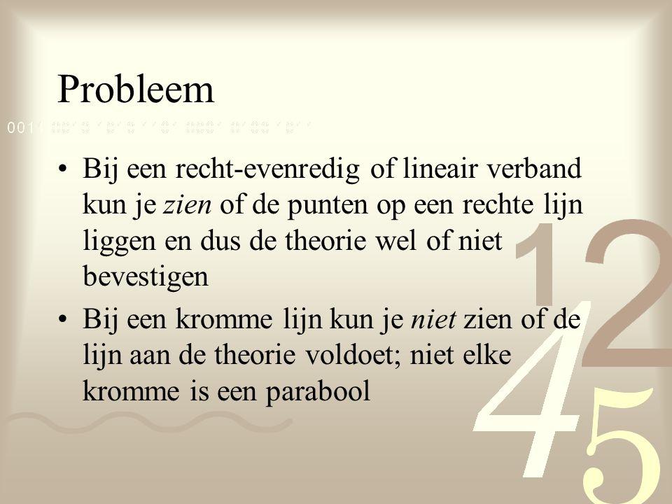 Probleem Bij een recht-evenredig of lineair verband kun je zien of de punten op een rechte lijn liggen en dus de theorie wel of niet bevestigen.