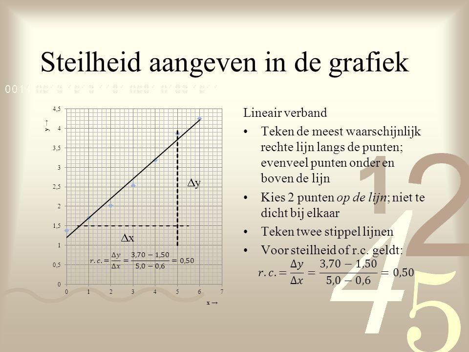 Steilheid aangeven in de grafiek