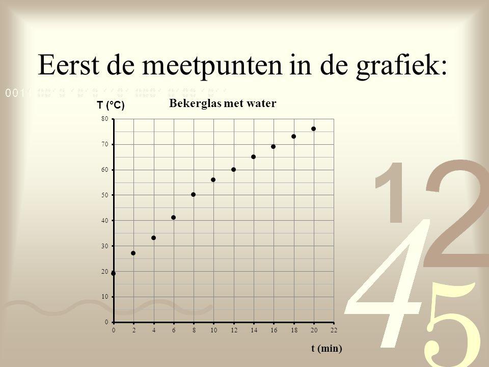 Eerst de meetpunten in de grafiek: