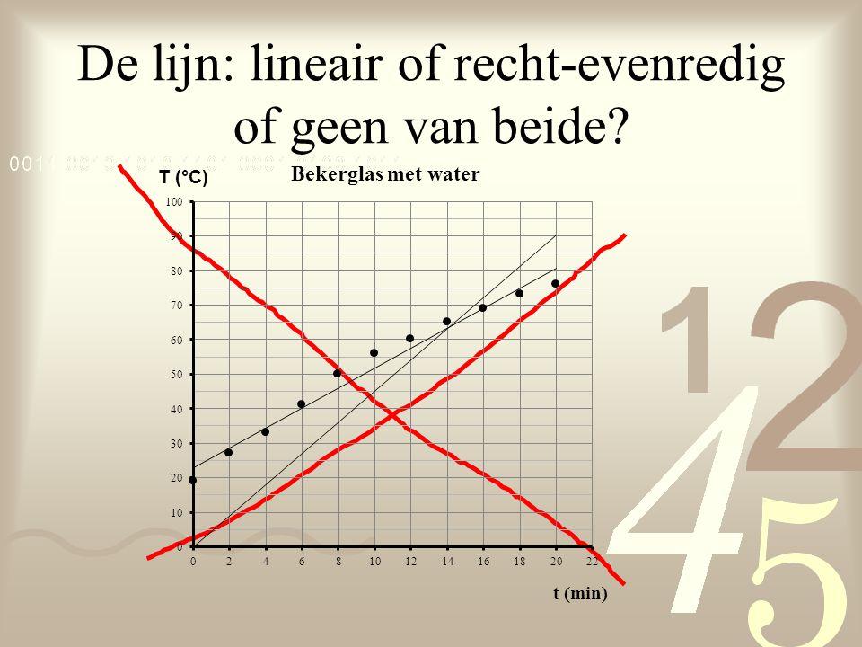 De lijn: lineair of recht-evenredig of geen van beide