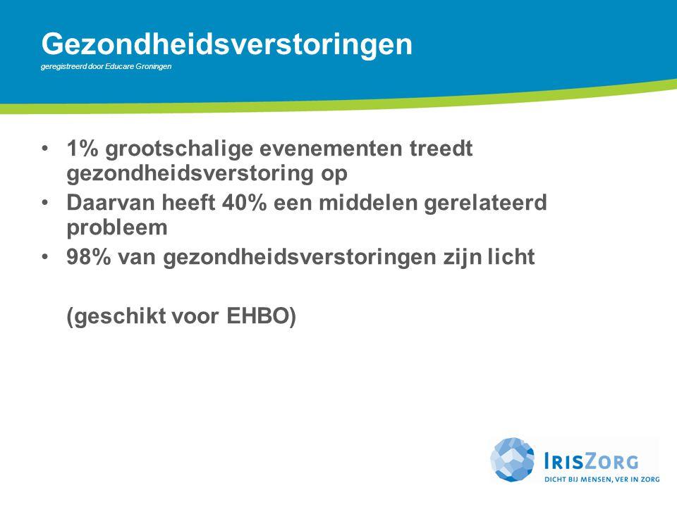 Gezondheidsverstoringen geregistreerd door Educare Groningen