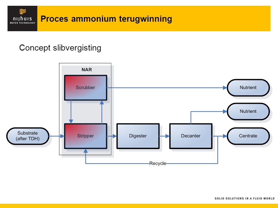 Proces ammonium terugwinning