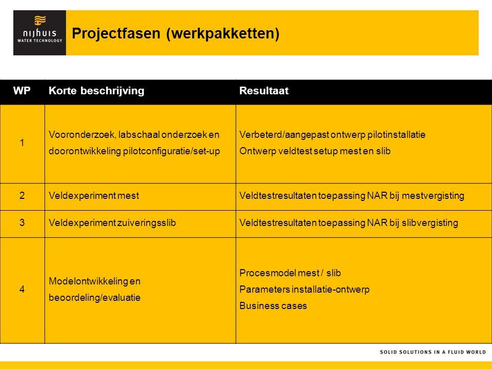 Projectfasen (werkpakketten)
