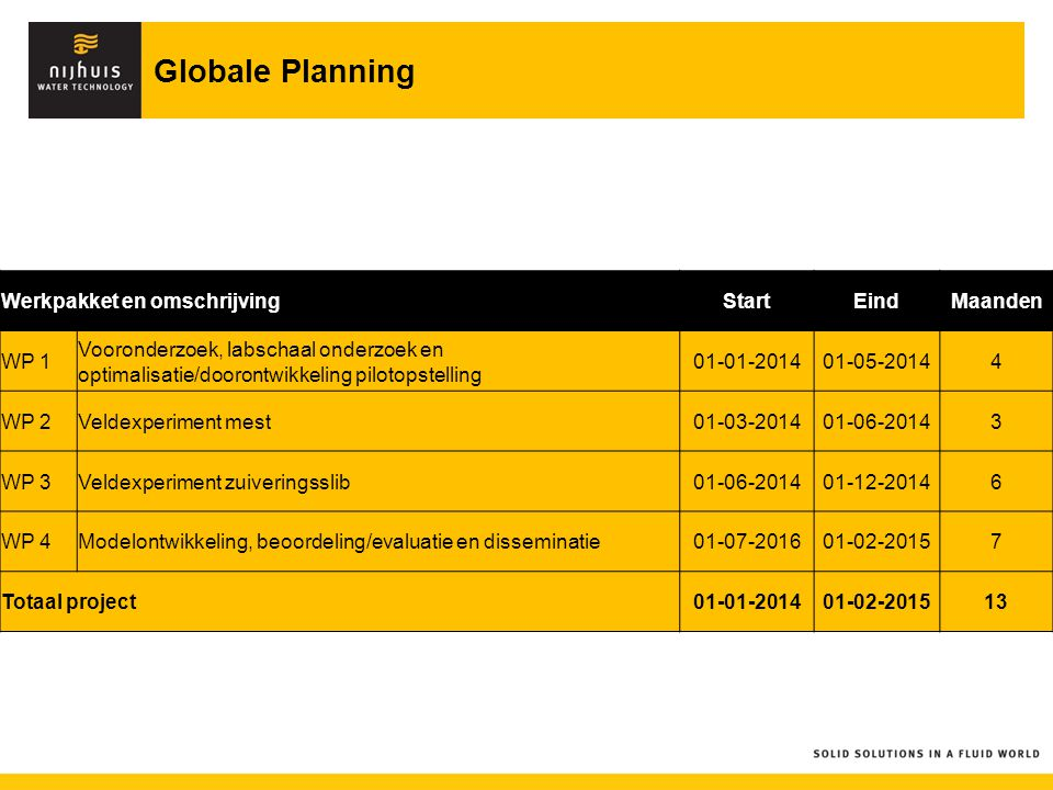 Globale Planning Werkpakket en omschrijving Start Eind Maanden WP 1