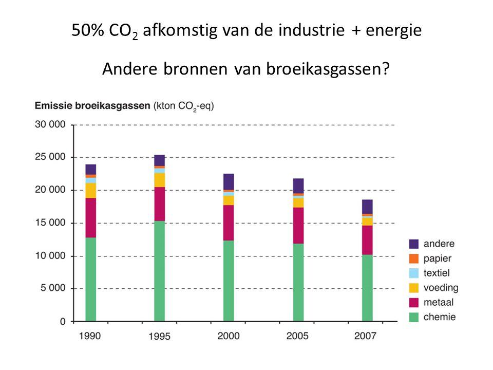 50% CO2 afkomstig van de industrie + energie
