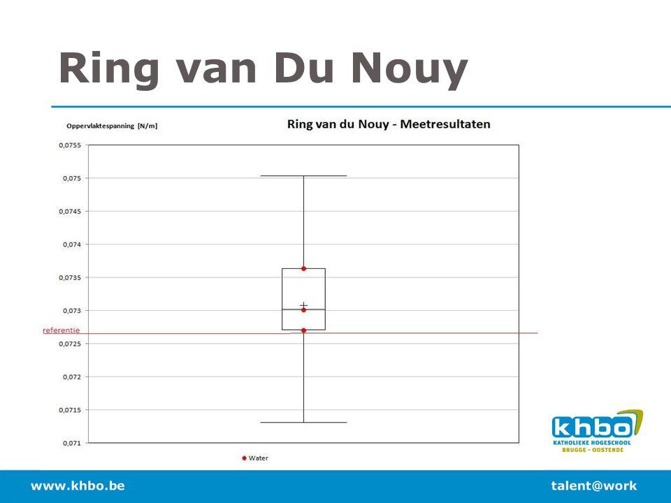 Ring van Du Nouy