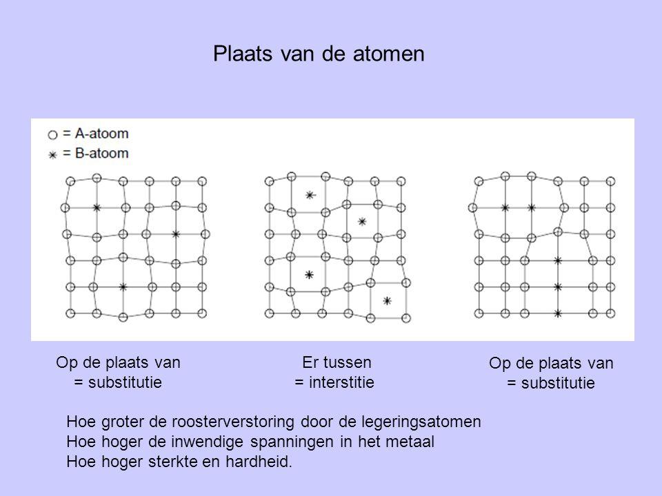 Plaats van de atomen Op de plaats van = substitutie Er tussen