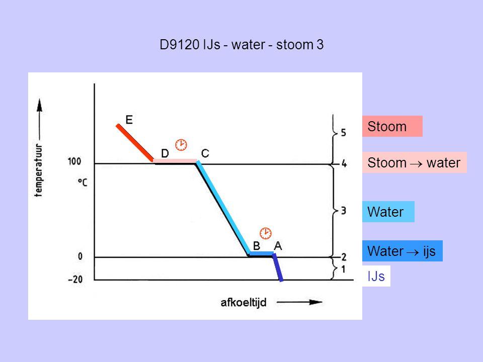   D9120 IJs - water - stoom 3 Stoom Stoom  water Water Water  ijs
