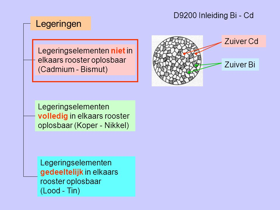 Legeringen D9200 Inleiding Bi - Cd Zuiver Cd