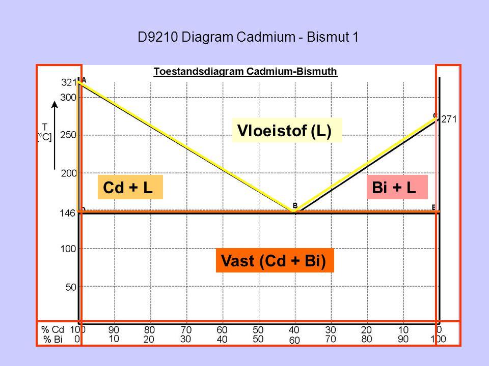 D9210 Diagram Cadmium - Bismut 1