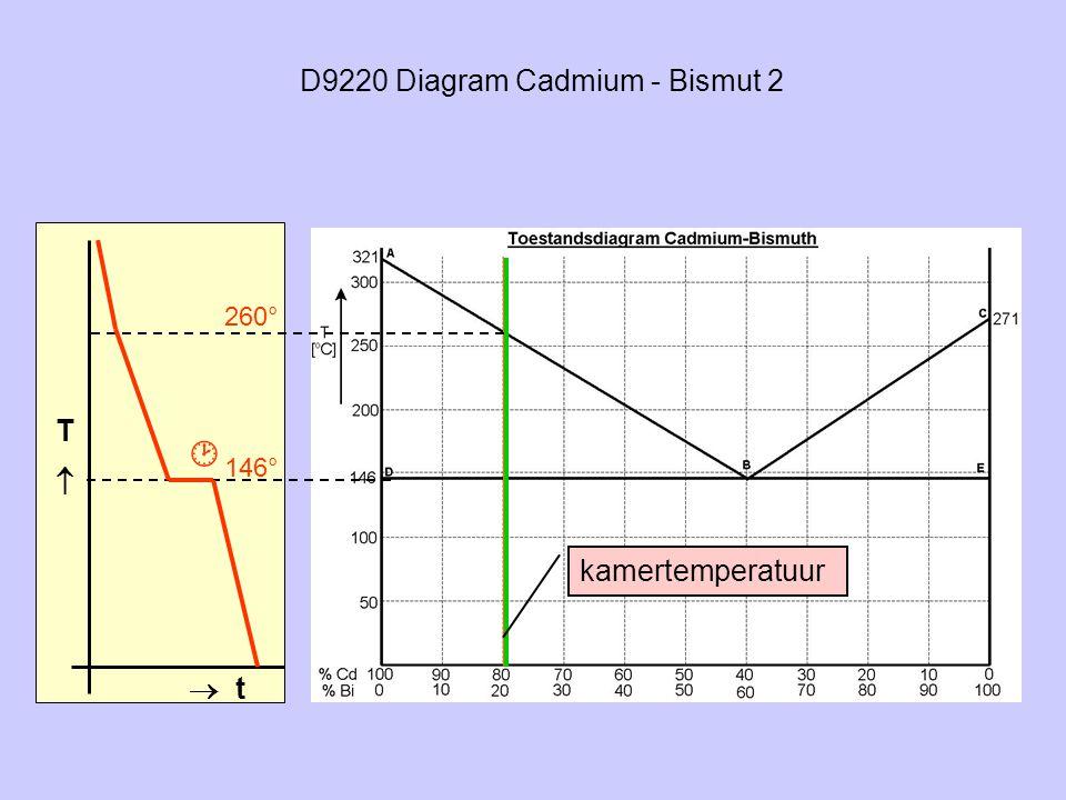 D9220 Diagram Cadmium - Bismut 2
