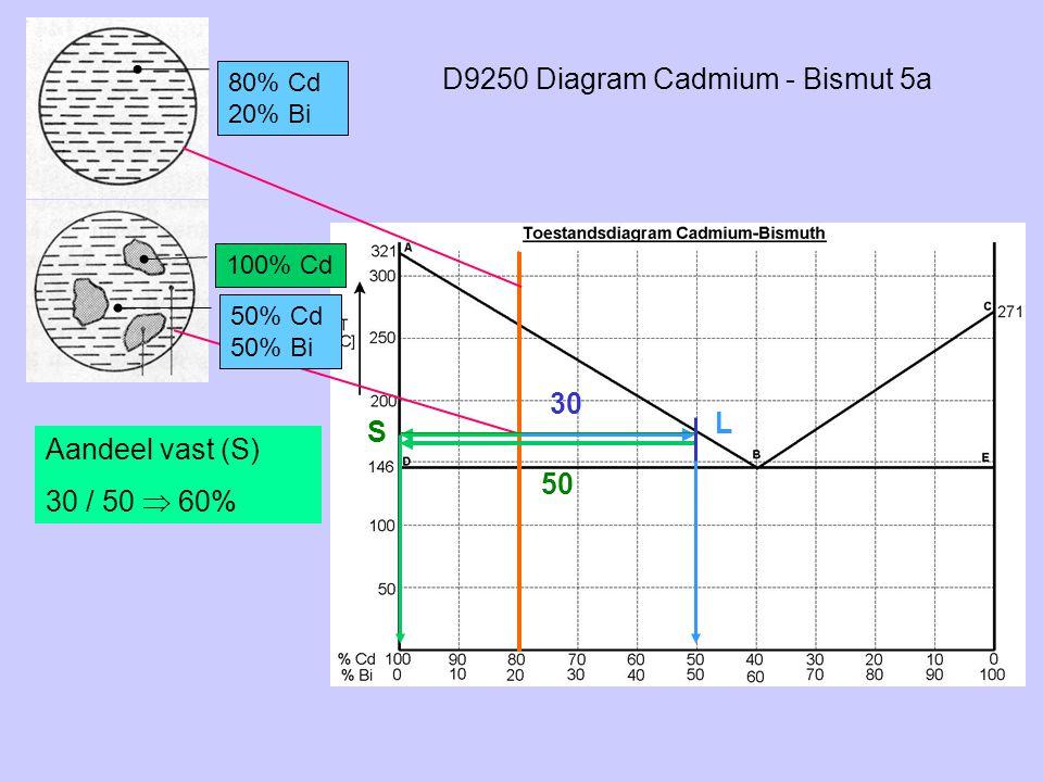 D9250 Diagram Cadmium - Bismut 5a