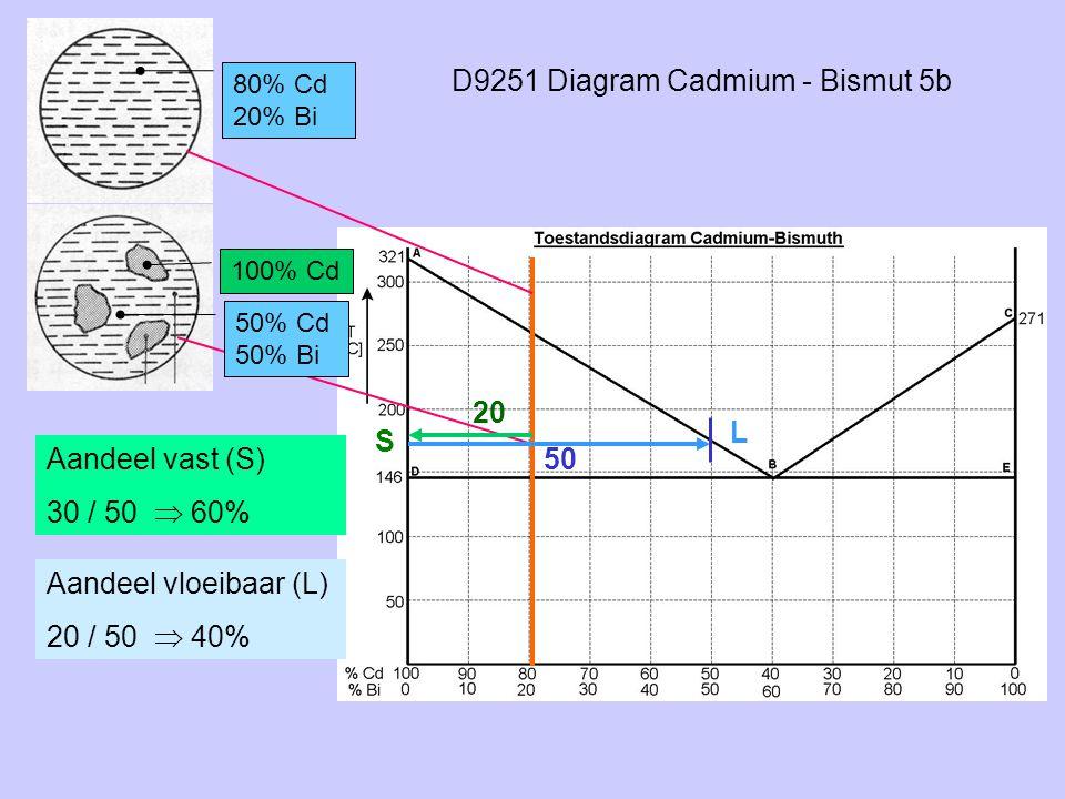 D9251 Diagram Cadmium - Bismut 5b
