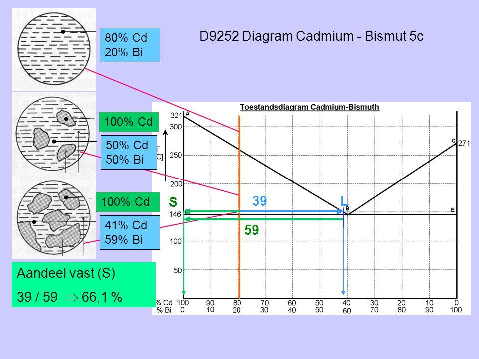 D9252 Diagram Cadmium - Bismut 5c