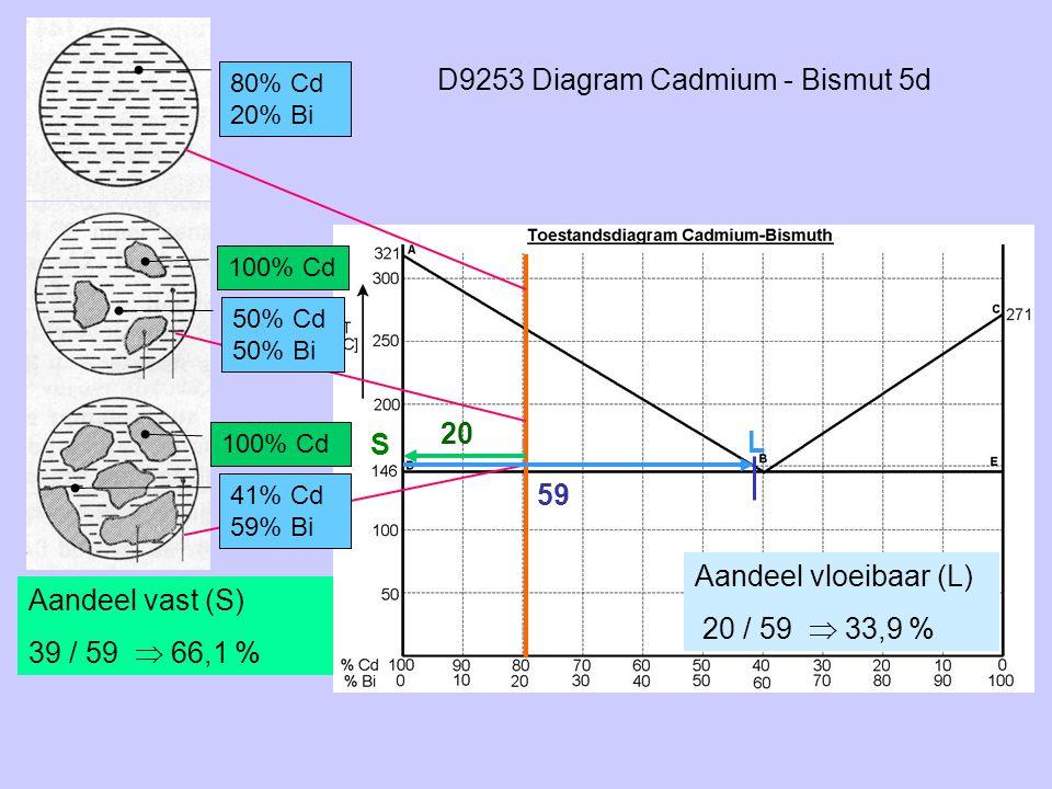 D9253 Diagram Cadmium - Bismut 5d
