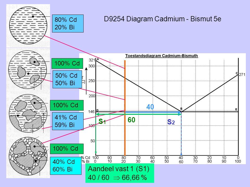 D9254 Diagram Cadmium - Bismut 5e