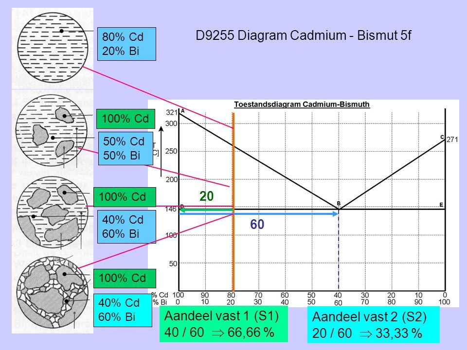 D9255 Diagram Cadmium - Bismut 5f