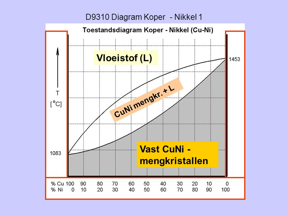 D9310 Diagram Koper - Nikkel 1