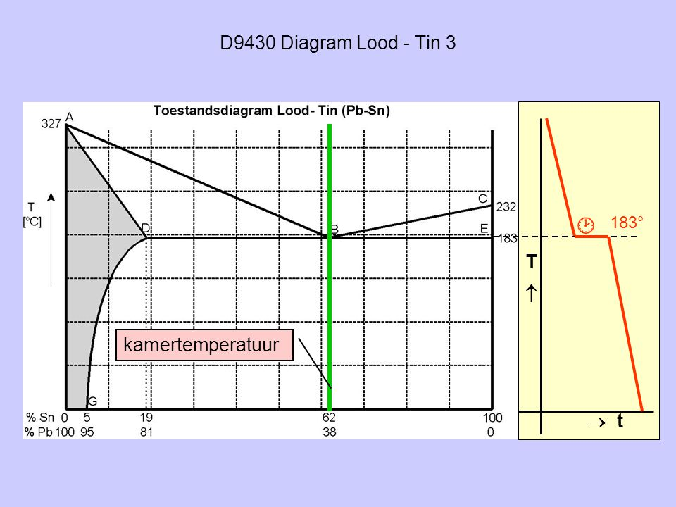 D9430 Diagram Lood - Tin 3  183° T  kamertemperatuur  t
